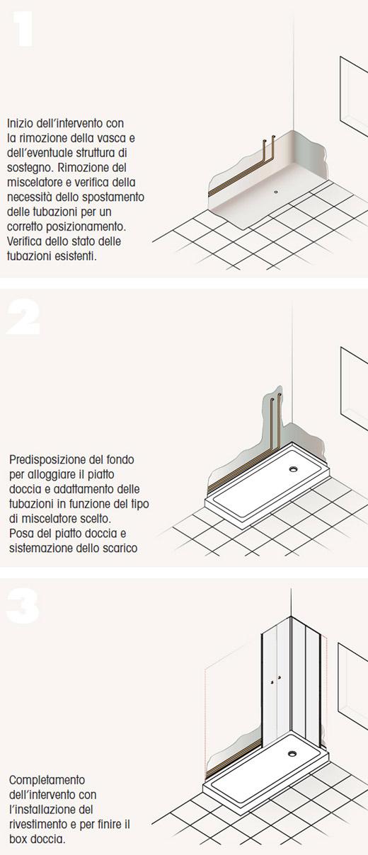 Come Posare Un Piatto Doccia Bagno.Ambiente Bagno Intervento Per Sostituire La Vasca Con La Doccia